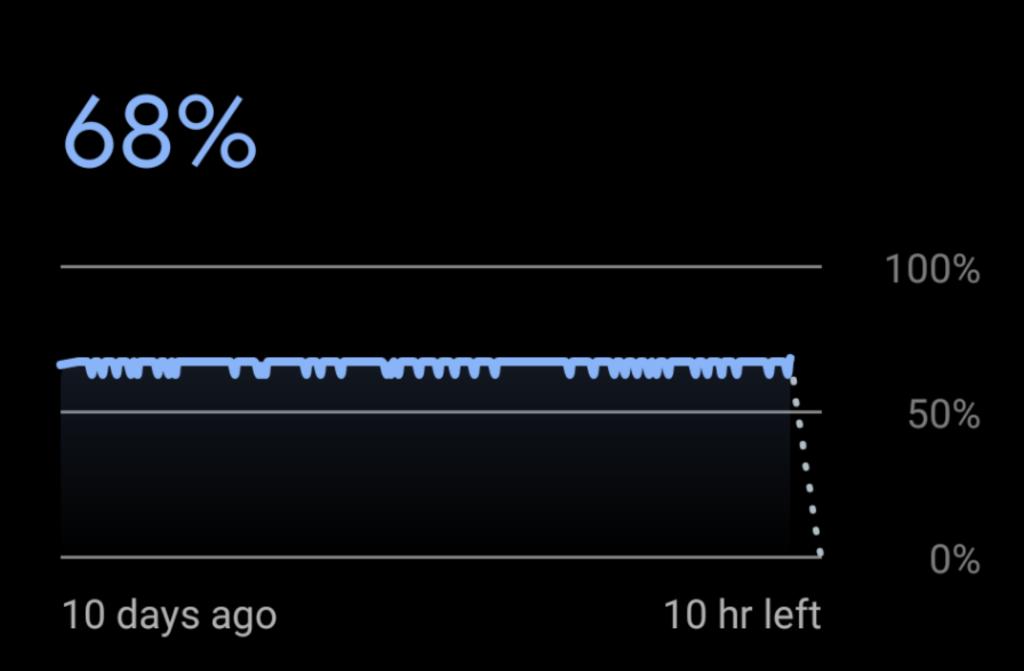 Pixel battery life chart.